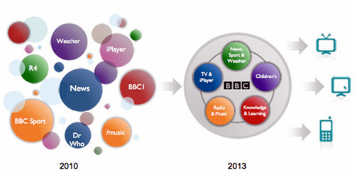 The BBC's multiplatform aspirations