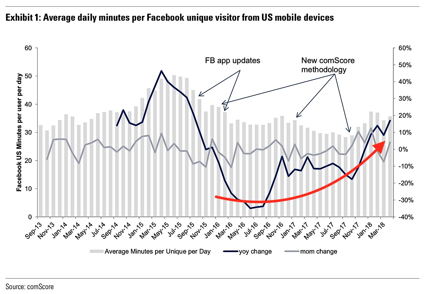 facebook-minutes-per-user-2018