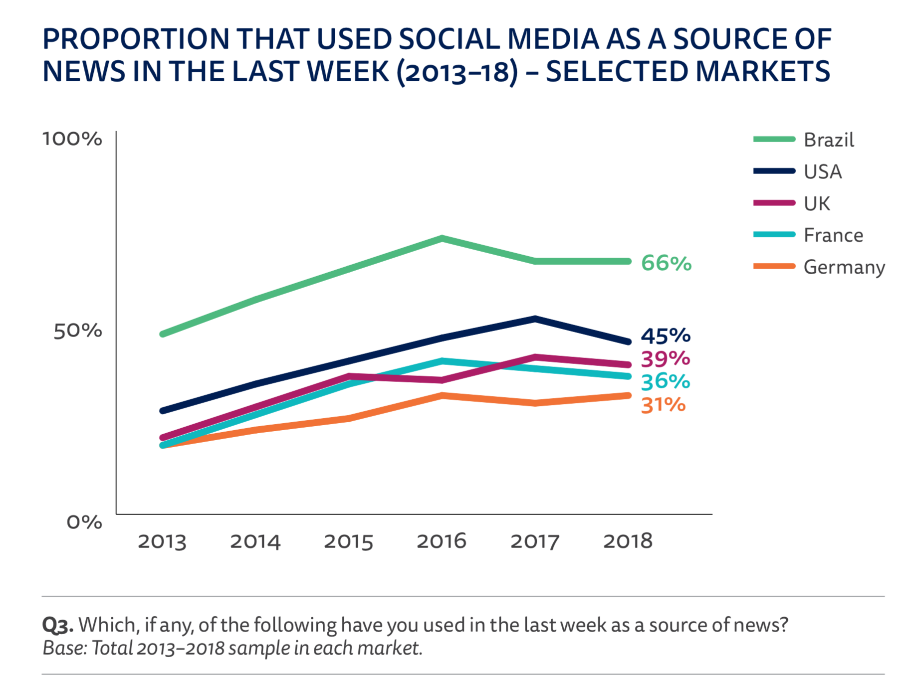 Social media traffic to news