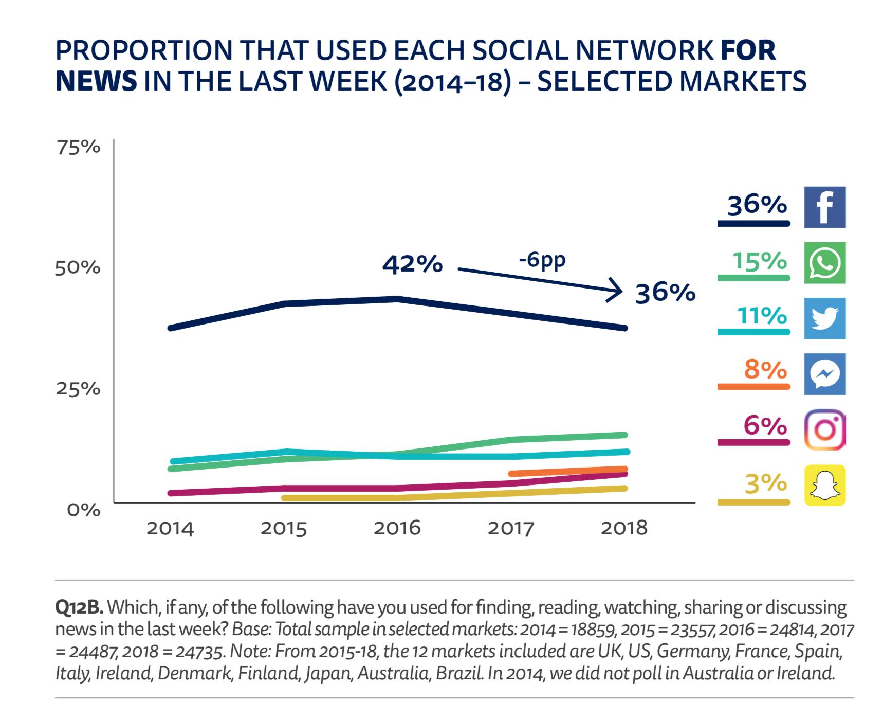 Traffic by social media platform
