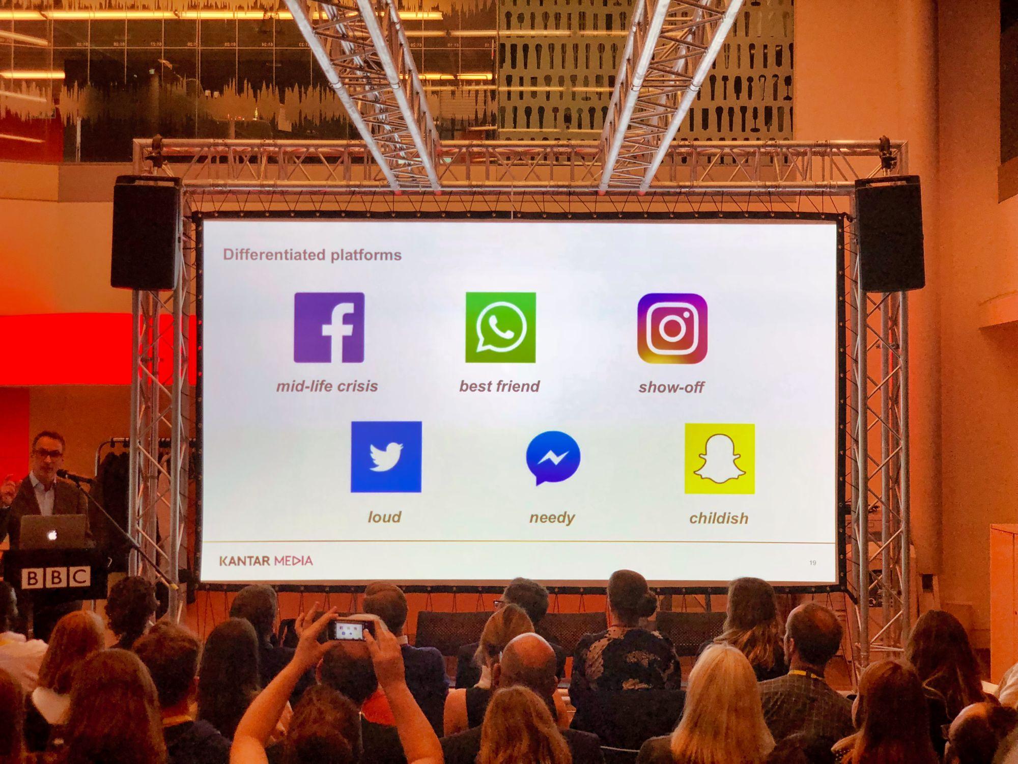 Perceptions of social media services