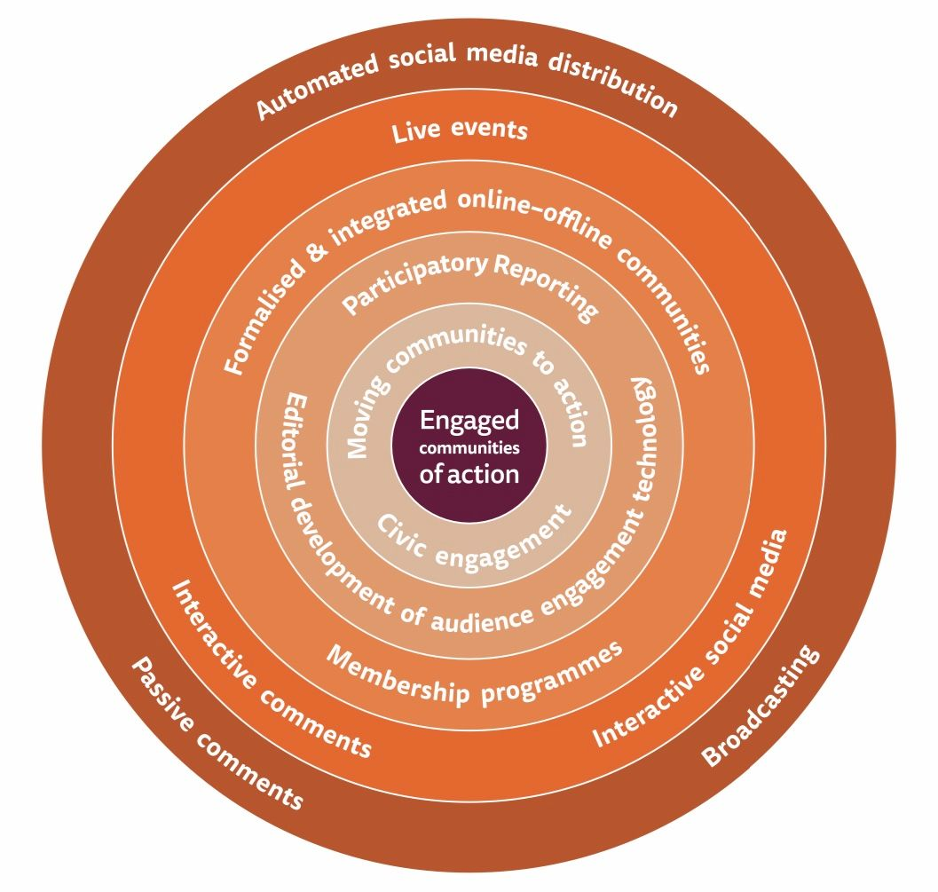 The Reuter's Institute model of circles of audience engagement