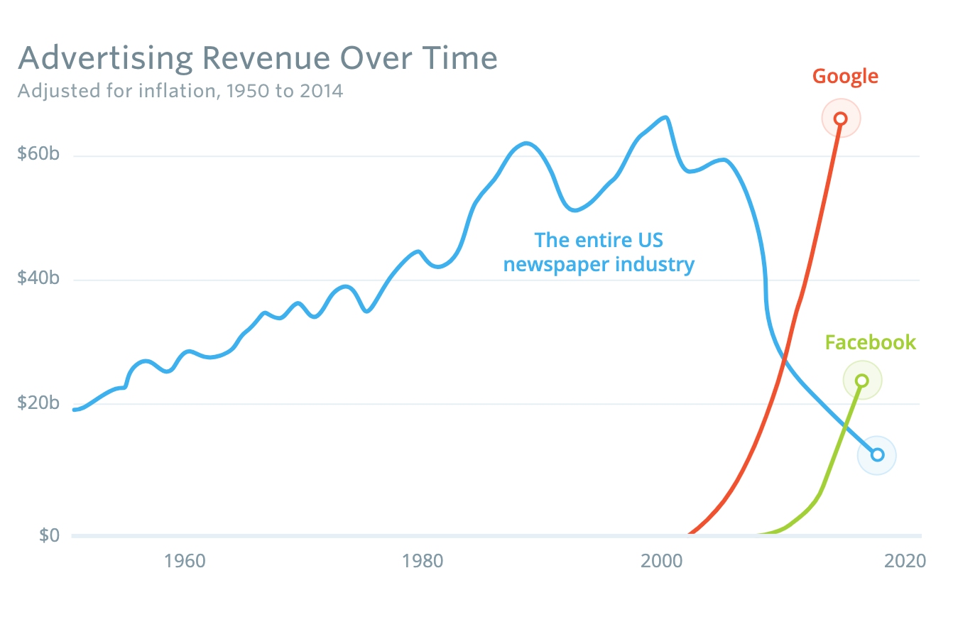 Newspaper advertising revenue versus Google and Facebook between the 1950s and 2020