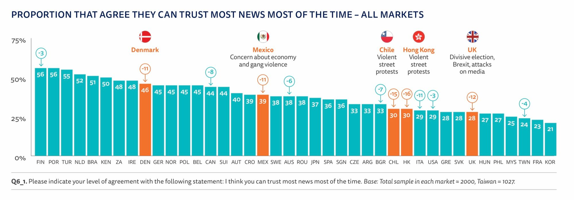 International trust in journalism from the Digital News Report 2020