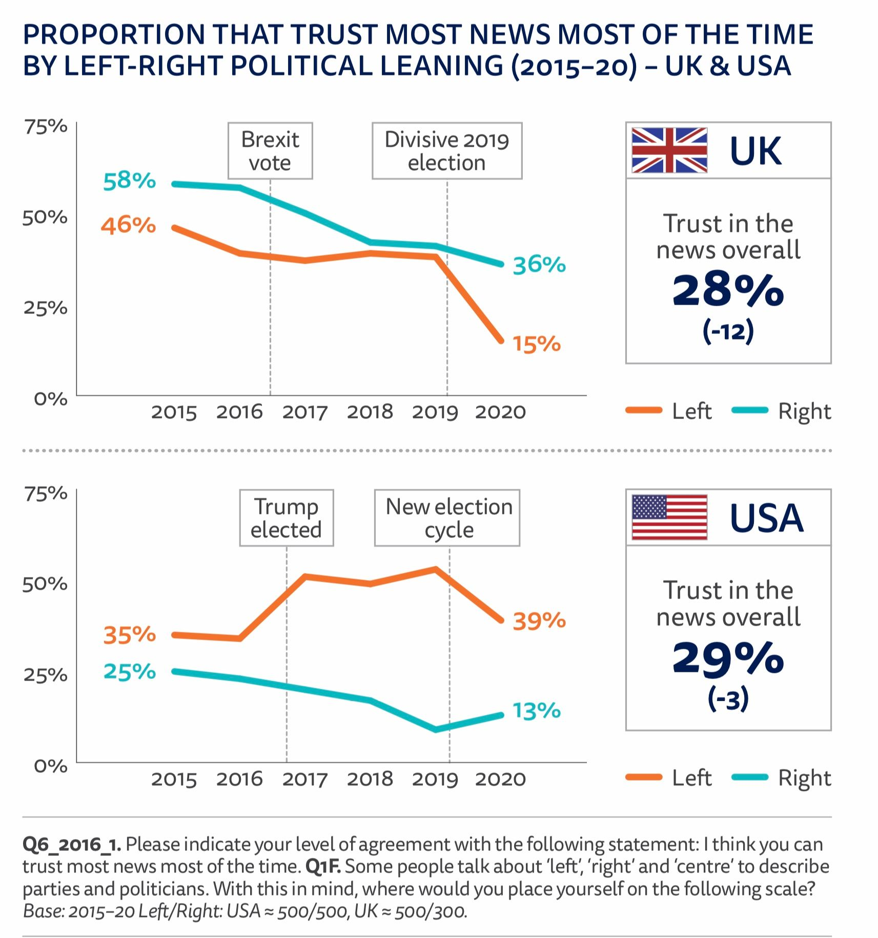 Trust in media by political alignment in the US and UK