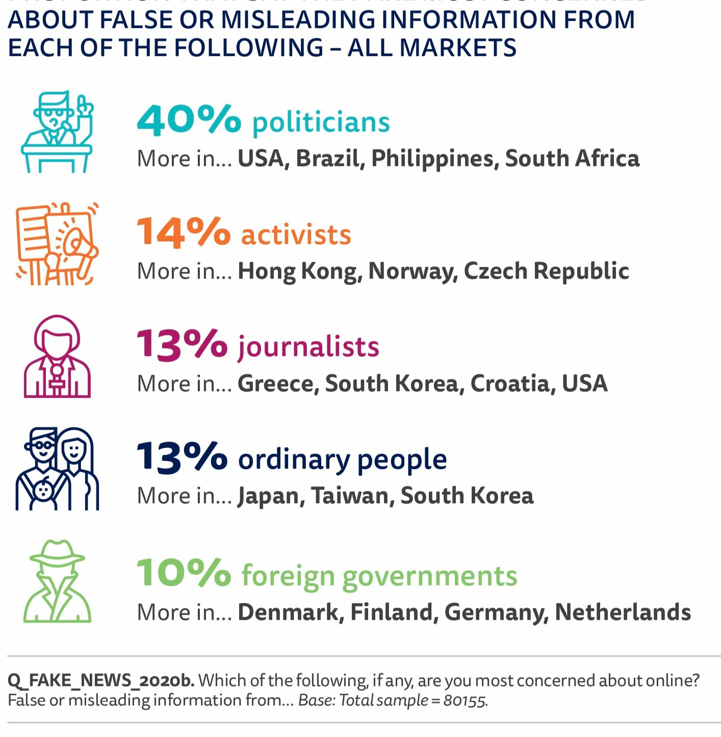 People's perception of sources of misinformation from the Digital News Report 2020