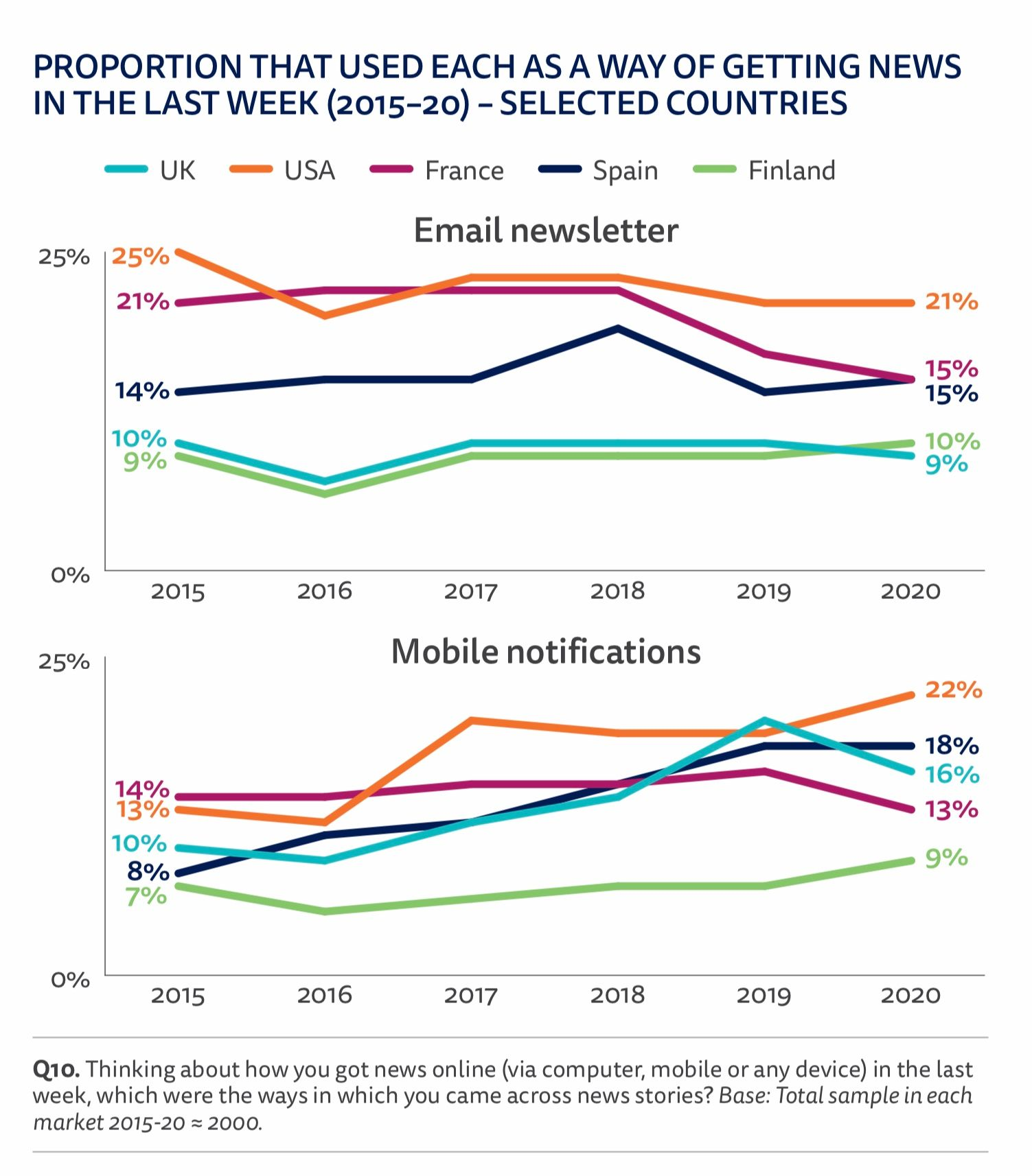 Use of email and push notifications for news