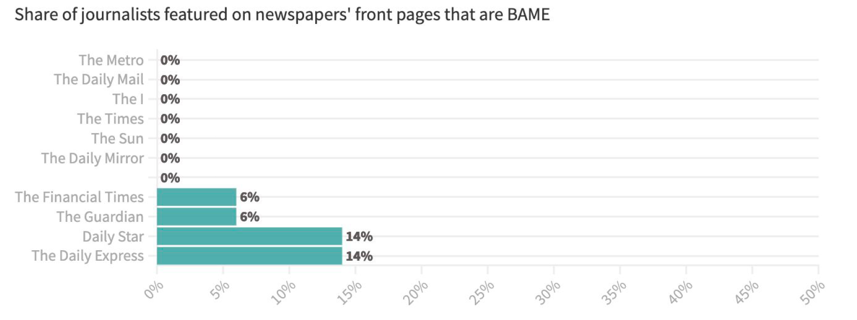 A graph showing the percentage of newspaper front page stories written by BAME journalists